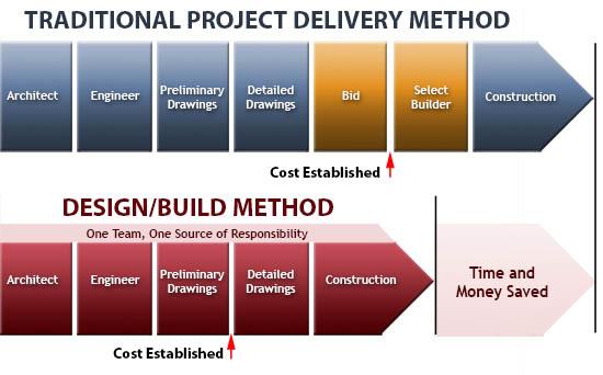 Design Build Process ModelBuildHome Plans Ideas Picture