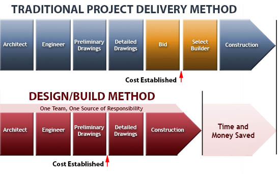 emc services one solution for engineering management construction